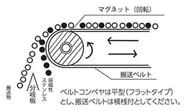 ベルトコンベヤ一体型磁選機(RPMS型)