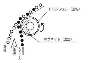 ハウジング付ドラム磁選機(RDMS型)